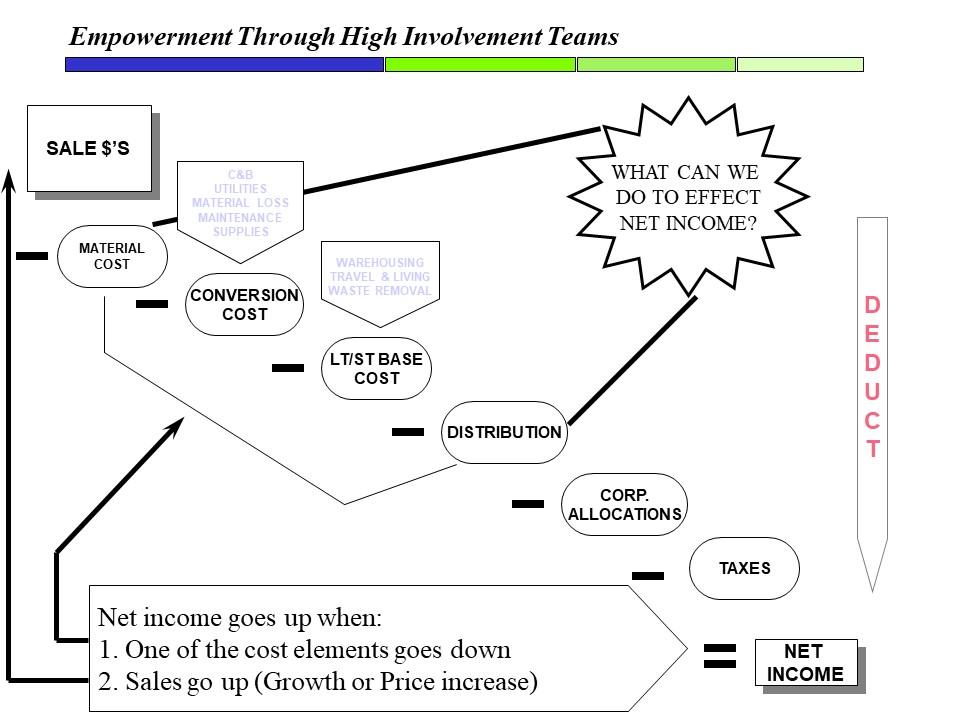 Net Income Model