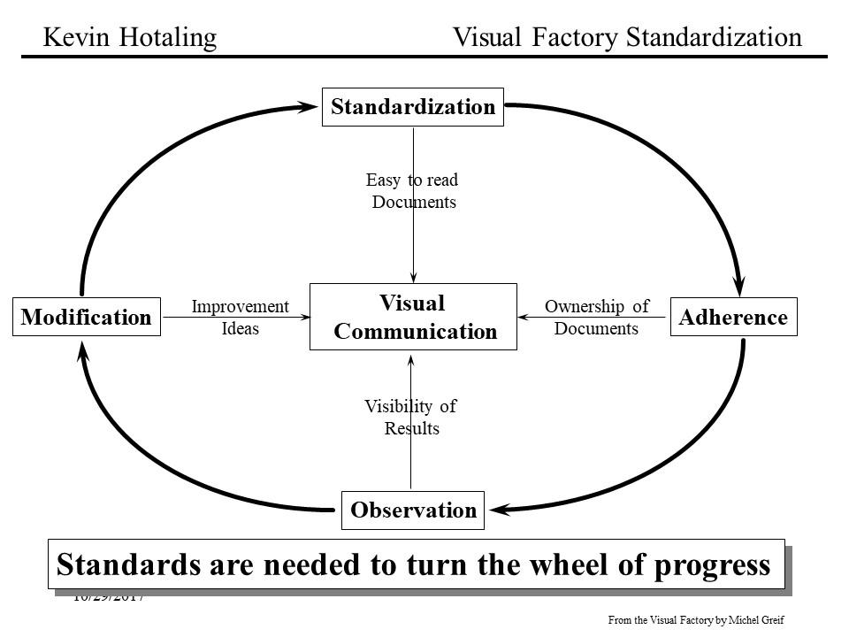 Visual Factory